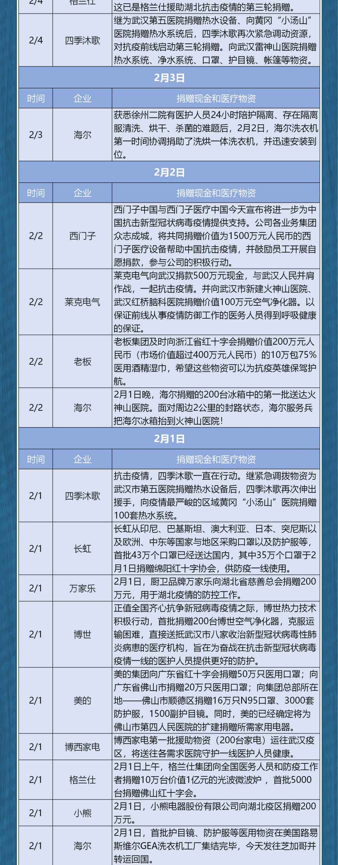 大国博疫丨家居企业驰援武汉(长图)