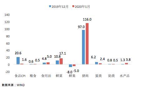 东方金诚王青:春节错期带动1月CPI冲高 疫情对物价走势影响不大