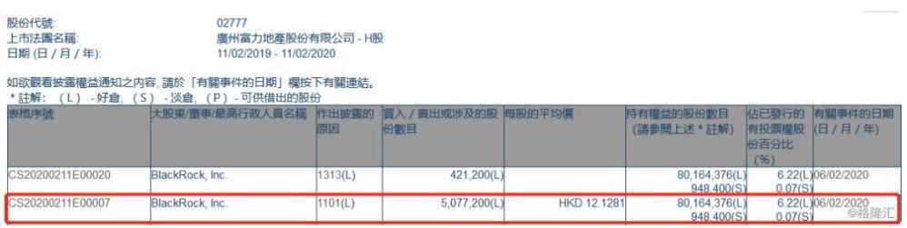 富力地产(02777.HK)获贝莱德增持507万股