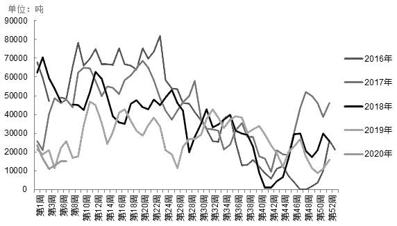 图为2016—2020年两广和福建地区油厂菜粕库存转折