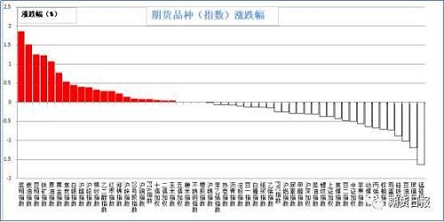 昨日期货市场多数品种下跌。涨幅较大的是菜粕(1.86%),燃油(1.52%),豆粕(1.26%),铁矿石(1.23%),原油(1.07%);跌幅较大的是锰硅(1.64%),玻璃(1.19%),豆油(1.02%),硅铁(0.88%),鸡蛋(0.73%)。