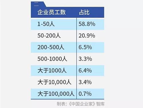 从企业赓续经营时间来看,成立10年以内的企业占64.7%,10-20年的占22.8%,20年以上的占到12.5%。