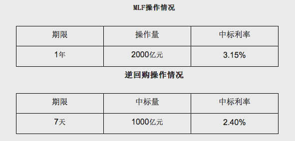 MLF中标利率调降10基点,业内人士:下调为LPR利率下降打开空间