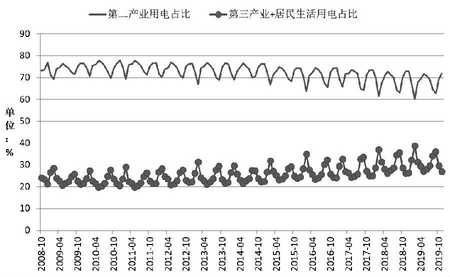 图为吾国第二产业和其他途径用电量对比