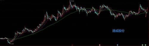 而阳光电源(SZ:300274)的股价走势是如许的: