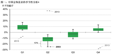 """*基于2000年至2019年的季度需求。偏离平均值的偏差值为给定季度的需求量与相应年平均值之比。异常值的定义是超出跨季度值域±1.5的观测值,标有星号(""""*"""")。"""