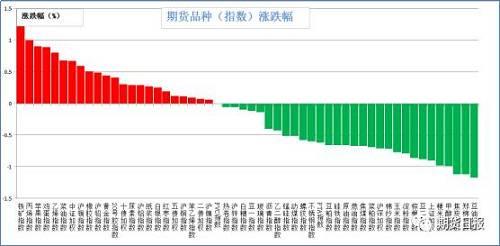 昨日期货市场大多数下跌。涨幅较大的是铁矿石(1.36%),丙烯(1%),苹果(0.9%),鸡蛋(0.89%),乙烯(0.8%);跌幅较大的是豆油(1.17%),焦炭,棉花(1.12%),甲醇(0.99%),粳米(0.98%),上证50(0.9%)。