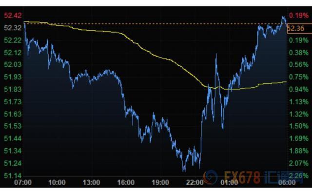 美元大幅飙升欧元跌跌不休 黄金升上1600美元关口