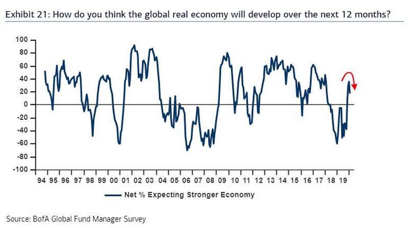 美银调查多图揭秘:短短一个月市场心态是如何天翻地覆的!