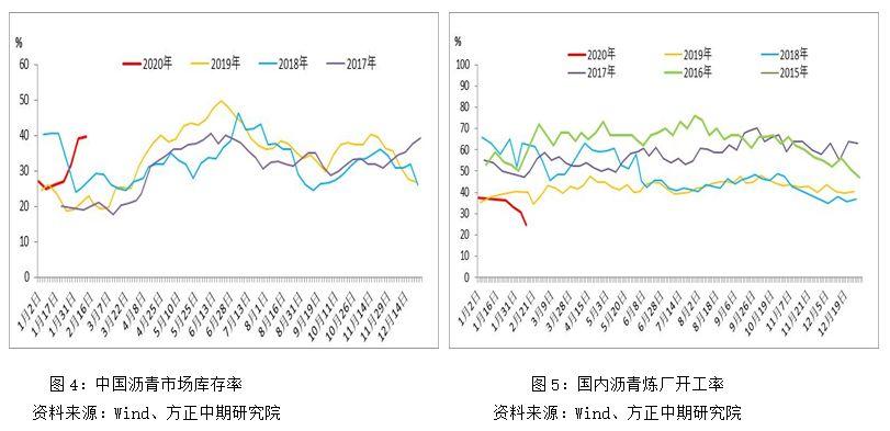 【沥青】马瑞油供应再度遇紧 沥青盘面拉涨
