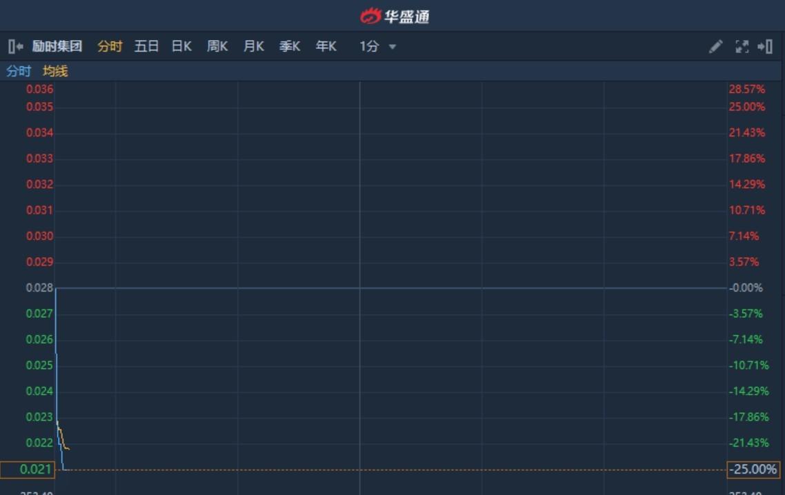 """港股异动︱拟按""""10合1""""并股每手买卖单位改为1万股 励时集团(01327)无量下挫25%创新低"""