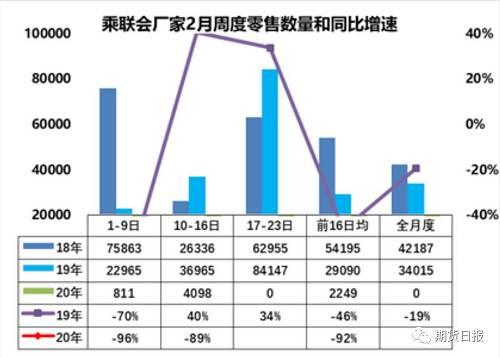 同时据唐宋数据显示,本周钢铁市场总库存达到创纪录的3428万吨,工厂库存已经超过极限,每天还有200万吨钢材源源不断生产出来。