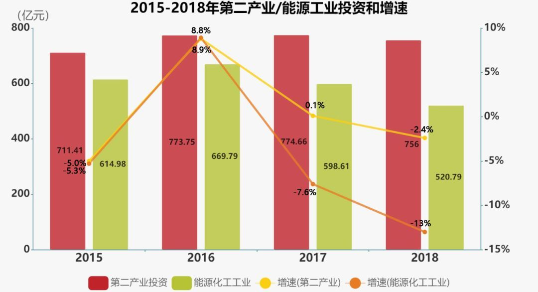 什么时候公布2019年gdp_各省GDP增速目标有何变化