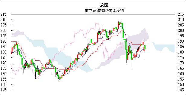 国际橡胶日评:疫情扩散,东京橡胶市场继续下跌