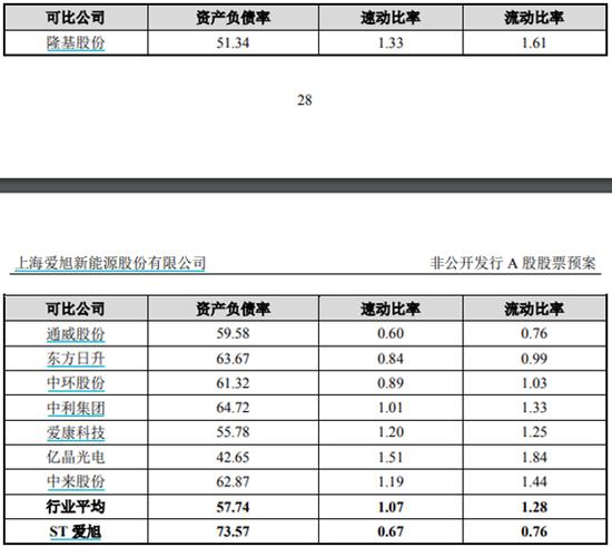 爱旭科技之前主要资金来源是银行贷款,义乌二期和天津一期工程最初测算投资金额38.33 亿元,其中约 20 亿元原计划通过银行贷款解决,剩余部分由未来经营利润补充。