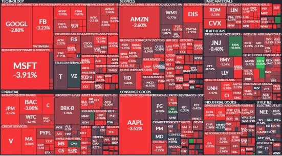 随着超级大盘股在股指中的权重不断上升,投资者集中买入的热情水涨船高。DataTrek Research报告称,截至上周,苹果、微软、亚马逊、谷歌四只股票贡献了标普500指数全部涨幅的2/3。而在本周的前三天交易中,这些权重股对股指表现的影响也愈发明显,考虑到热门科技股也是最受欢迎的做空标的,衍生品市场的暗流涌动正成为不容忽视的威胁。