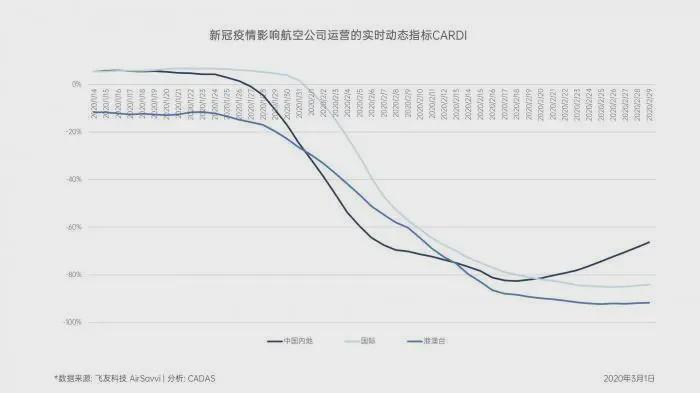 据其介绍,从上图可以看到今年春运开局还是很正常的,中国内地与国际的运力投放大体以5-6%和5-7%的速度增长。