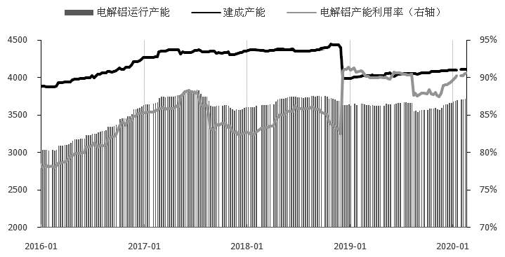 图为往年四季度以来电解铝运走产能不息挑高