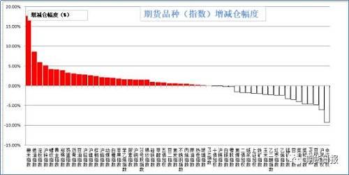 上周五商品多数增仓。增仓幅度居前的是粳米(17.66%),燃油(8.65%),淀粉(5.96%),沪锌(5.09%),螺纹钢(4.16%);减仓幅度居前的是中证500(9.33%),沪深300(6.06%),豆粕(4.76%),PVC(4.63%),菜粕(4.61%)。