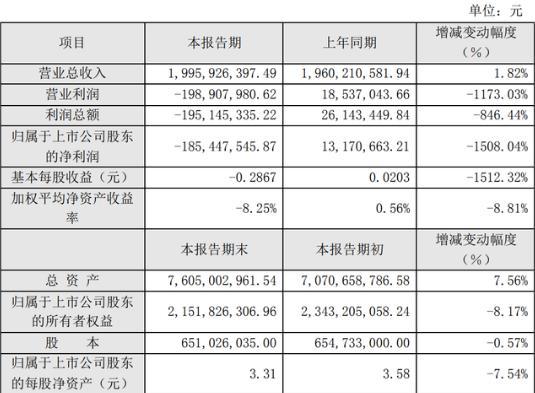 2019年净利亏损1.85亿 新筑股份亏损路上难见尽头