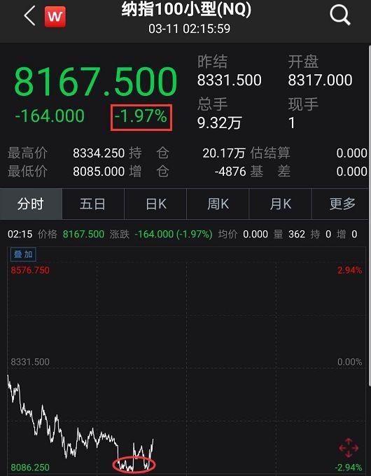 """英国大降息,原油又""""崩了""""!日本准备宣布紧急状态、美国确诊过1000,全球股市又逆转…"""