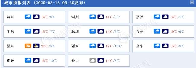 浙江今日阴雨持续 周末转晴有弱冷空气影响