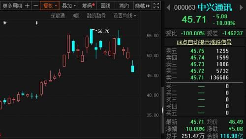 中兴通讯港股反应更激烈,盘中一度跌逾20%,截至收盘仍跌20.48%,报45.71港元/股,成交近18亿港元,换手9.19%。截至上午收盘,中兴通讯总市值为2108亿,较前一个交易日(3月13日)盘后总市值2342亿跌去了234亿。