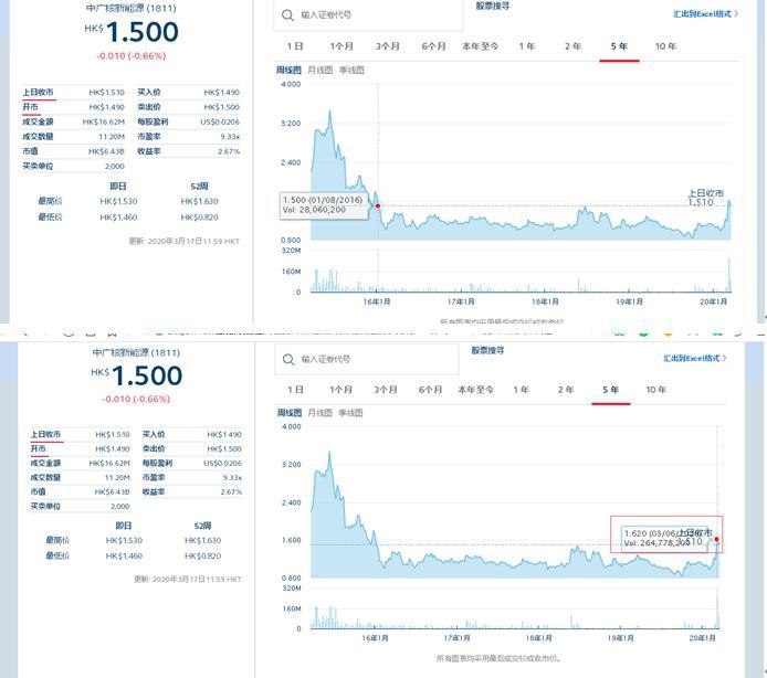 中广核市净率较长时间低于1 控股股东可能提出私有化