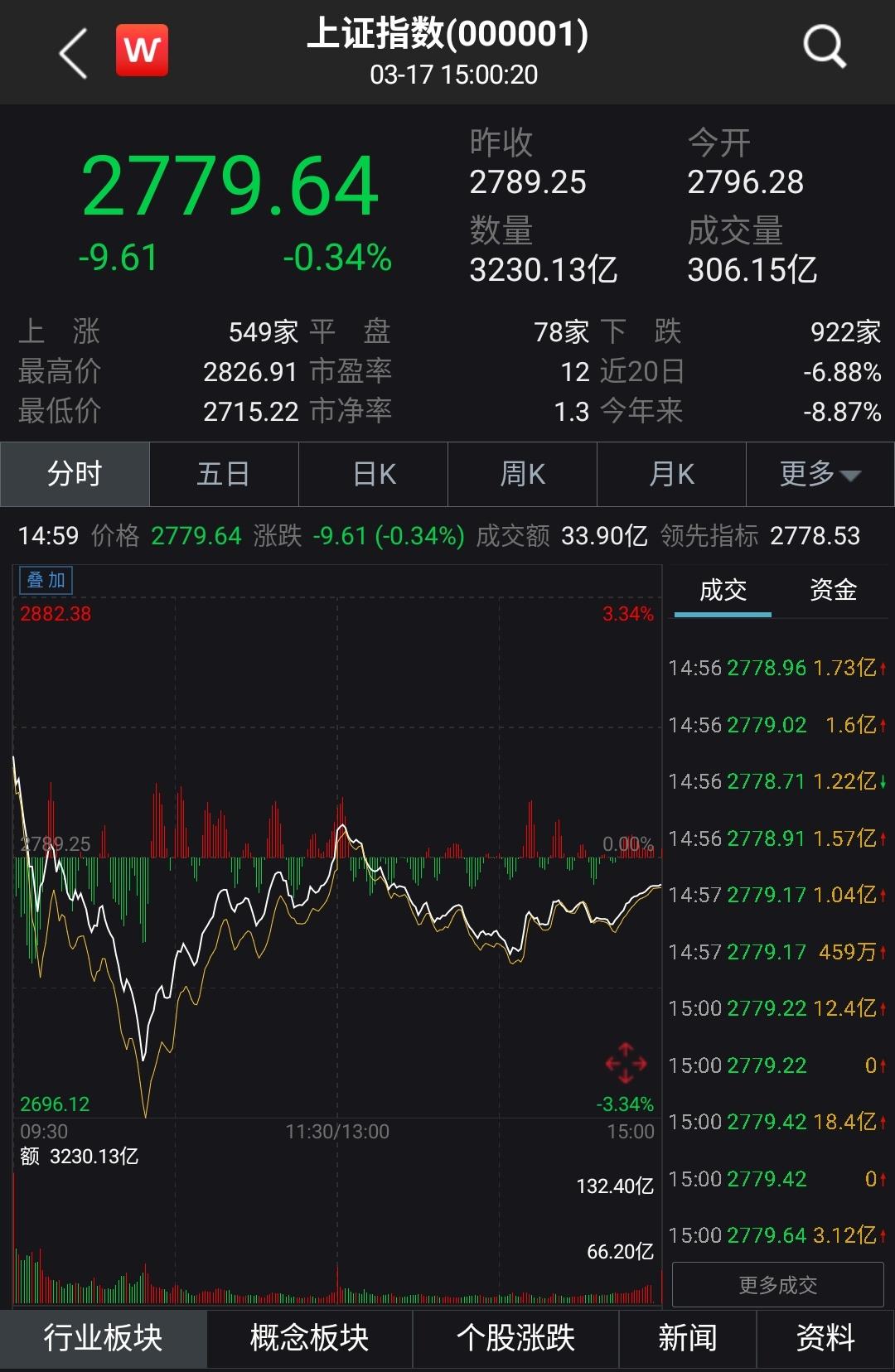 三大股指集体拉升翻红 A股彰显出全球暴跌中配置价值