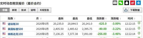 个股方面,昨夜美股抗疫概念股再度大涨,德国生物科技公司