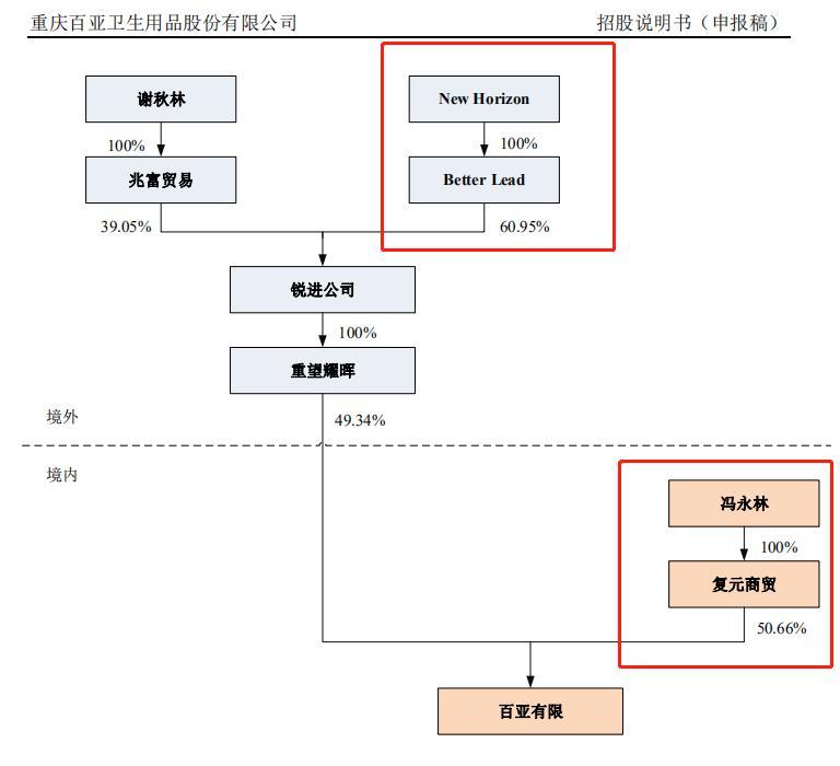 屡败屡战 三次均因VIE架构被否 冯永林携百亚股份四战IPO终不悔?