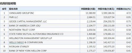 """在这些机构中,美国先锋集团持有沃尔玛股份最多,达1.34亿股,占总股本的4.72%,持有市值159亿美元。先锋集团是世界上第二大基金管理公司,先锋集团的口号是""""做熊市中的英雄"""",在热门基金流行时,反而将旗下基金关闭,不让新投资者进来,以避免追涨风险;熊市时开发新客户,逆市场而动。"""