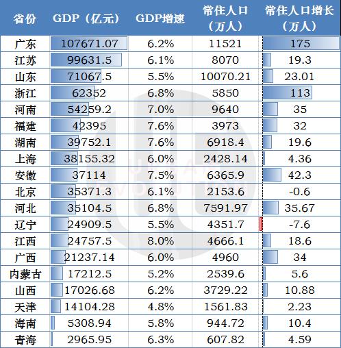 2019年各省份GDP和人口数据 数据来源:各地统计局