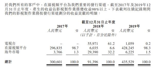 "IPO简报 | ""影视传媒+高等教育""华夏视听再次递表港交所"
