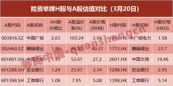 进入3月份以后,港股通南下资金也加大了对港股的买入力度。