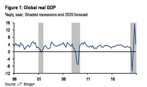 上述摩根大通报告指出,对于美国和西欧而言,新冠疫情的冲击可能横跨今年前两个季度。3月的经济活动停滞可能足以使这两个经济体在本季度陷入收缩,但冲击的影响预计将集中在第二季度,且这两个地区将以两位数的年率收缩。这些结果比全球金融危机或欧洲主权债务危机期间的记录还要糟糕。
