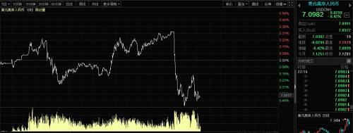 不过,美股市场反应较为平淡。在盘前,美股期指一度大涨,但开盘之后正股全线杀跌,盘中跌幅还在继续扩大。