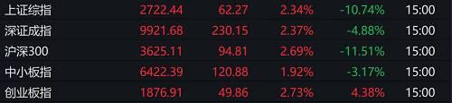 此外,港股市场镇日强势震动,恒生指数收盘涨4.46%,恒生国企指数涨4.94%。消耗、电讯、黄金、汽车等板块涨幅居前。