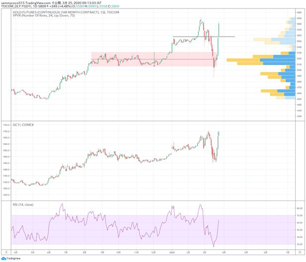 国际金市日评:财政刺激政策临近通过,黄金价格强势走高
