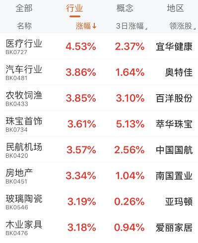 A股三大股指全线大涨,北向资金继续买买买! 房地产、汽车板块多股封涨停