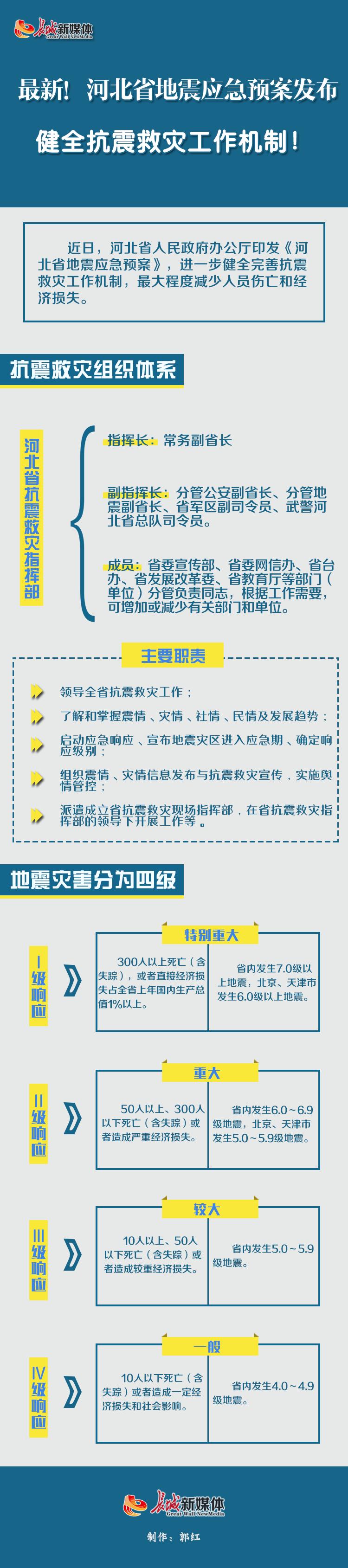 【图解】最新!河北省地震应急预案发布  健全抗震救灾工作机制