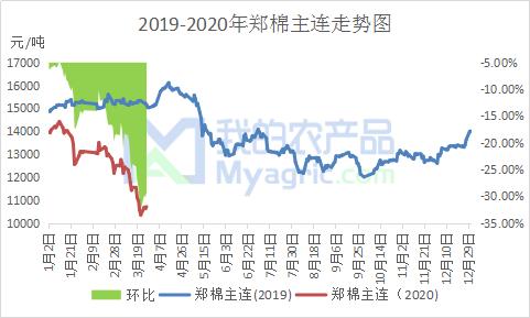 图1 2019-2020年郑棉主连走势图