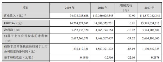 TCL科技2019年净利26.18亿下滑25%需求增长放缓