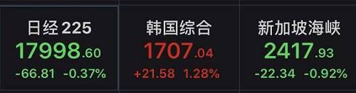 香港恒生指数低开逾1%后也一路震荡上扬,截至发稿,该指数飘红微涨。昨日暴跌逾43%的甘肃银行,今日盘中一度反弹逾20%,半日成交超昨日全天成交。但冲高之后又大幅回落,至发稿仅上涨6.15%。除了甘肃银行,港股的银行板块几乎集体下跌,汇丰控股、渣打集团因为取消分红派息和暂停回购,昨日大幅下跌后,今日继续下探,而内地银行包括贵州银行、重庆农村商业银行、中原银行、郑州银行等均出现不同跌幅。光伏板块走强A股早盘小幅低开后,一路震荡上扬,截至午间收盘,主要股指全线飘红。盘面上,半导体、无线耳机、芯片等板块涨幅居前,种业、水产品、猪肉等农业板块跌幅居前。北上资金方面,今日上午,北上资金净流入20.82亿元,其中,沪股通与深股通双双净流入。