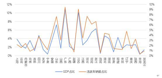 2019年各省活跃车辆数与GDP变动趋势