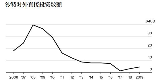 资料来源:联合国贸易和发展会议(注:2019年数据为估计值)