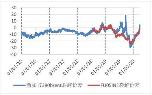 银河期货:燃料油供需两弱 价格或一连弱势