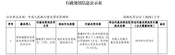 同日,央行杭州支中心行政处罚信息显示,瑞银信浙江分公司因《违反清算管理规定》,被给予警告,并合计罚没1002.23万元。其中被没收违法所得金额为502.77万元,而罚款金额为499.46万元。