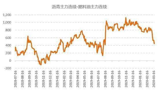国信期货:高硫燃油基本面好 价格优势拓展消费市场