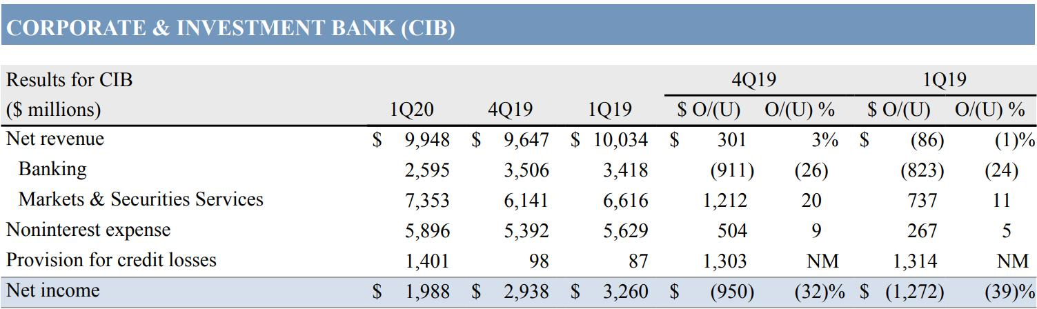 (市场波动对券商收入带来显著提升,来源:JPM)